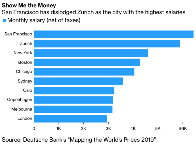 The cities with the highest salaries in the world
