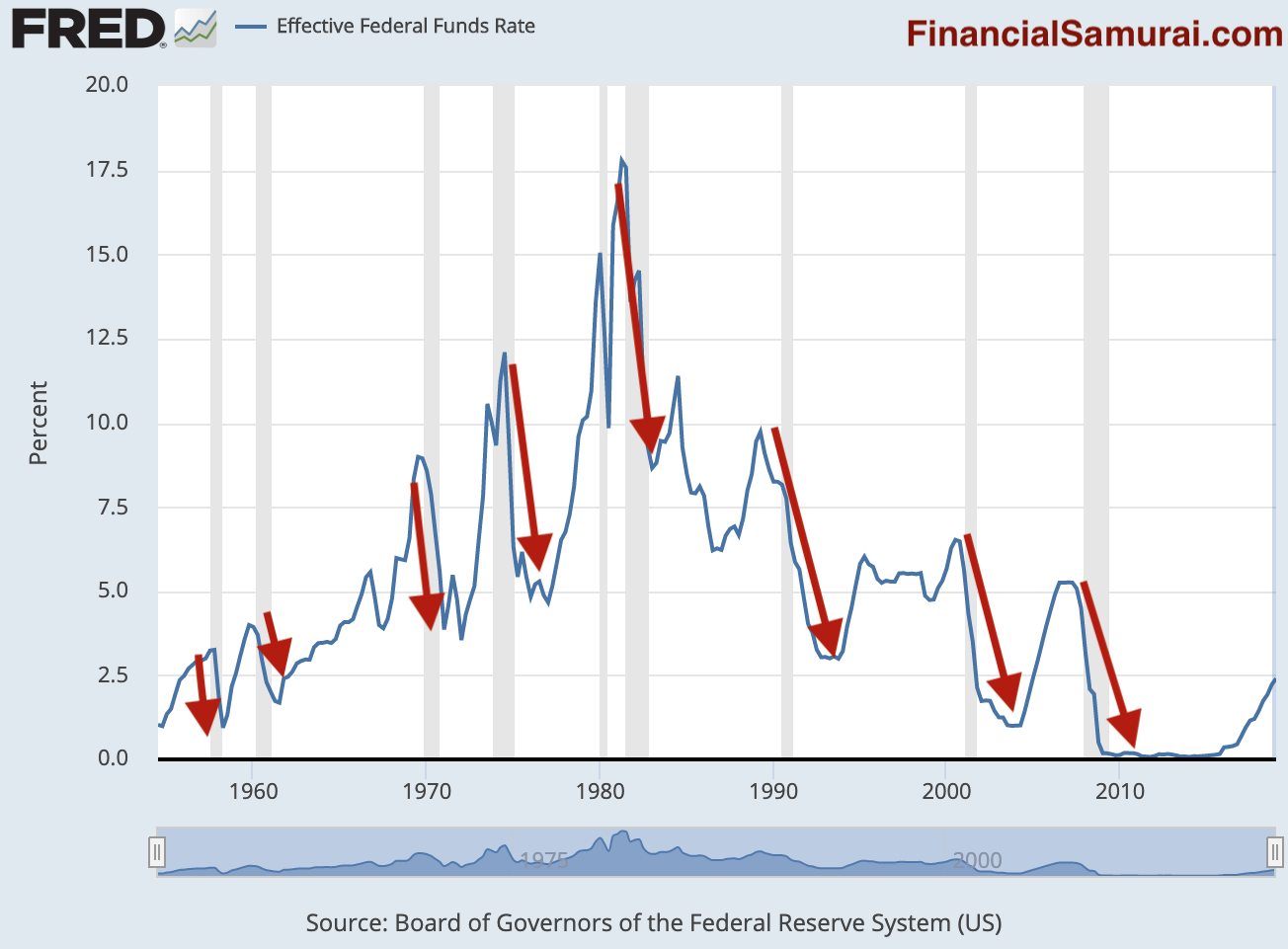 Effective Fed Funds Rate And Recessions That Follow