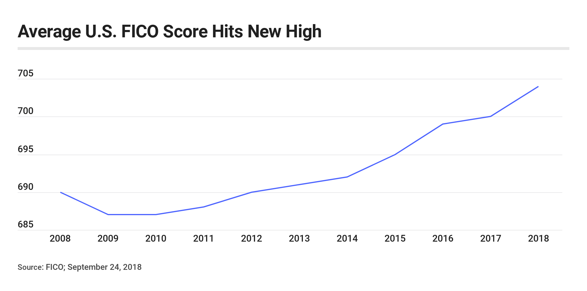 Average U.S. FICO Score Hits New High