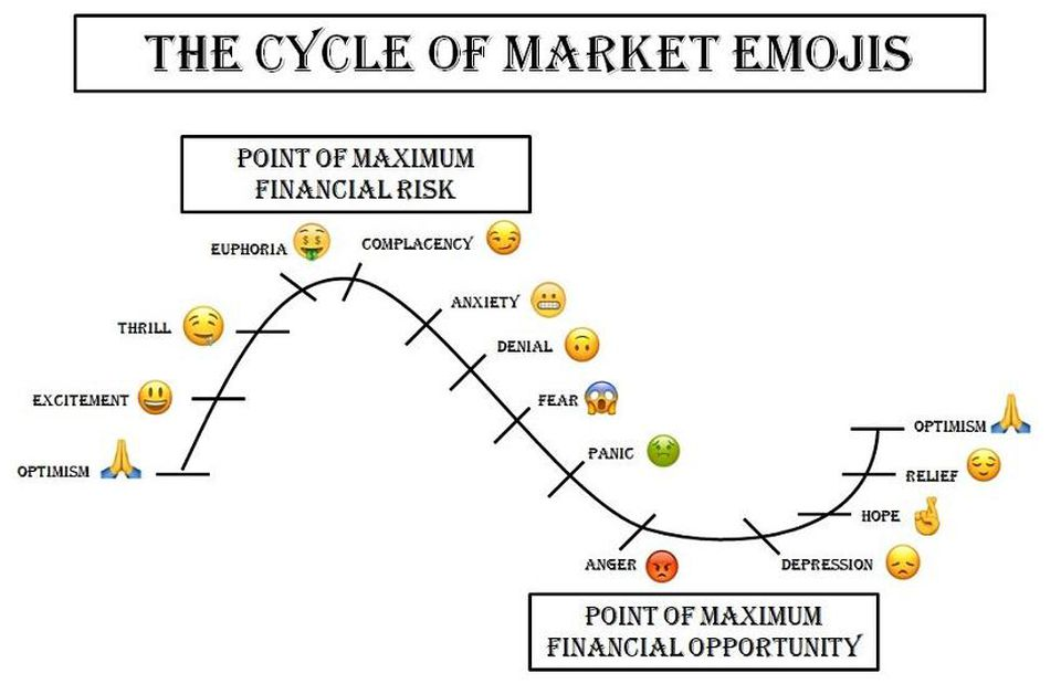 The Market Cycle In Emojis