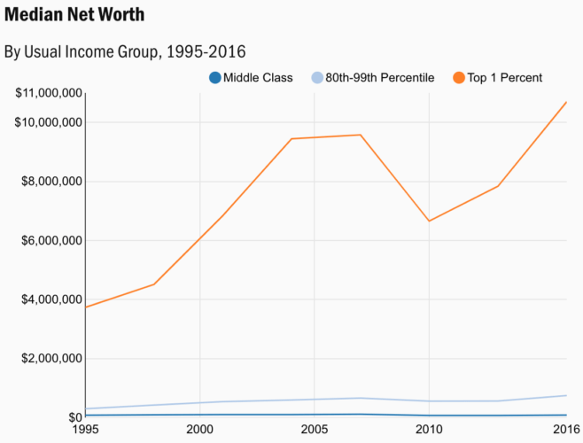 The median net worth for the middle class, top 1 percent, and mass affluent