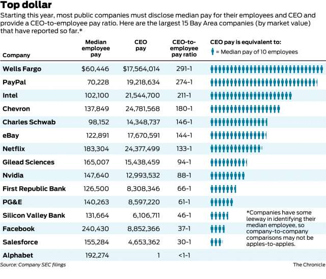 Median pay for San Francisco Bay Area Companies