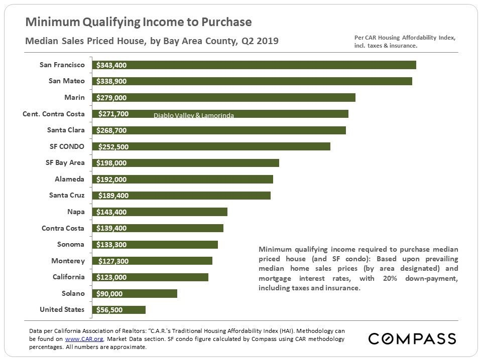 Minimum income need to purchase a median sales priced house in San Francisco and other counties in the SF Bay Area