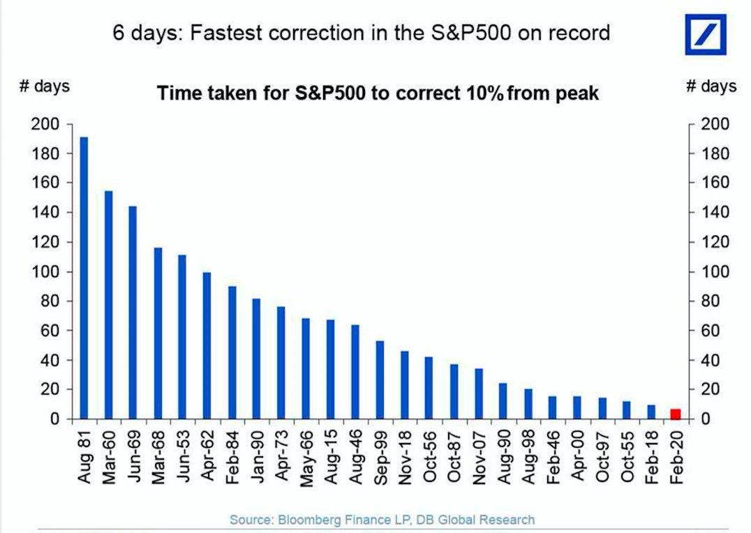 The Benefits Of A Coronavirus Induced Stock Market Meltdown