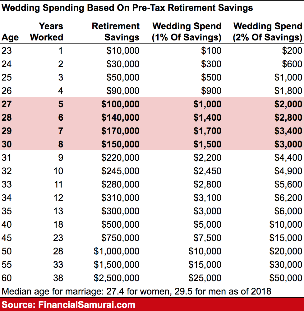 Wedding spending rule to follow