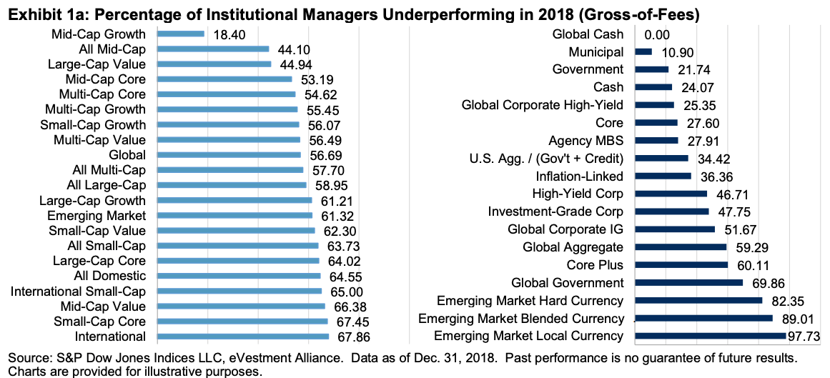 Percentage of institutional fund managers who underperformed their benchmarks in 2018 chart - Active Versus Passive Investing Performance