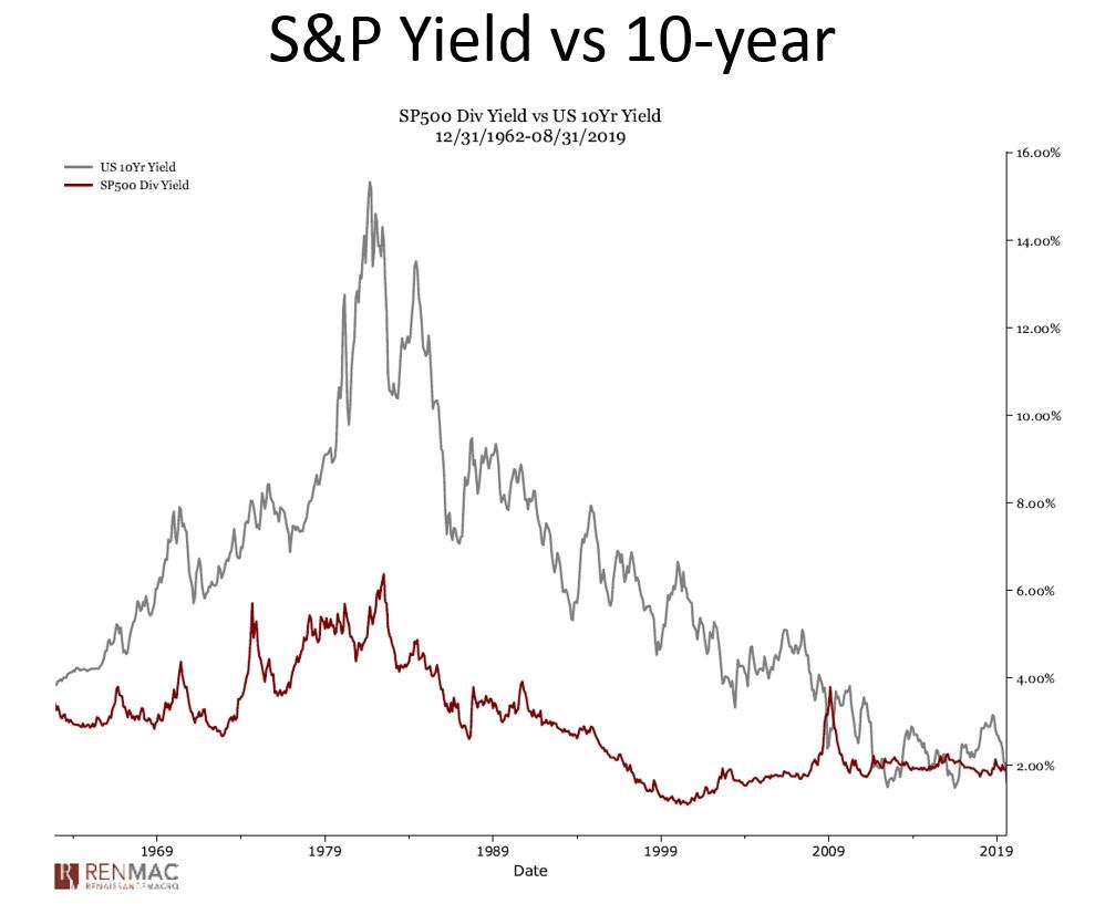 Dividend Yield of S&P 500 versus 10-year yield