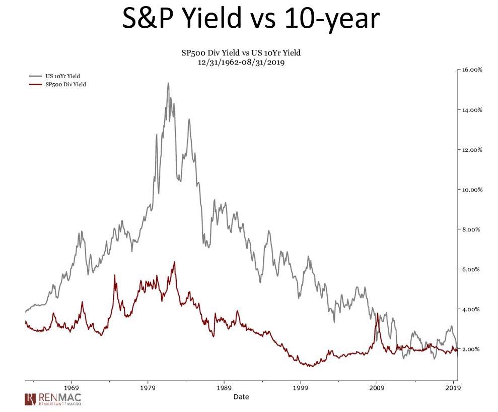 Rendimento del dividendo dell'S & P 500 rispetto al rendimento a 10 anni