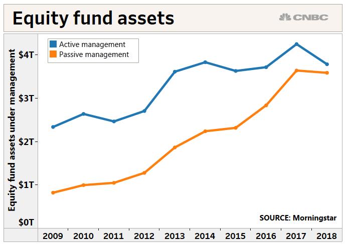 Equity fund assets split between active management and passive management - The Percentage Split Between Active And Passive Fund Management