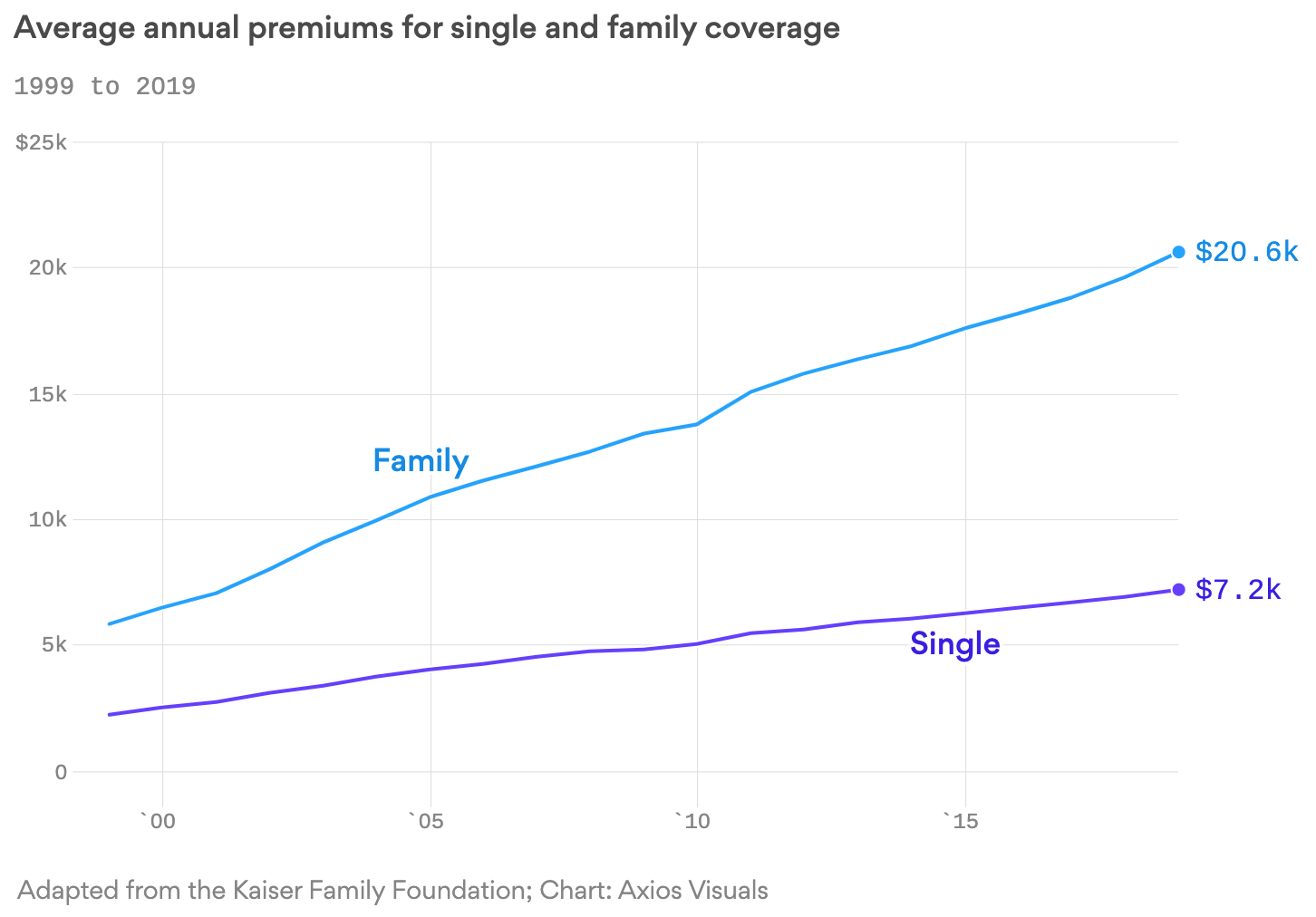 The Average Cost For Healthcare Soars