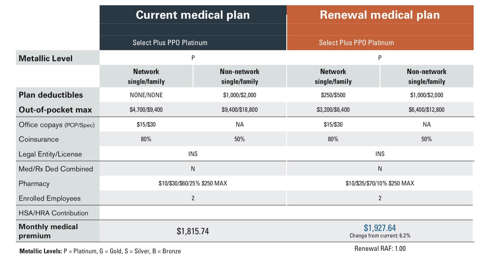 Current Medical Plan