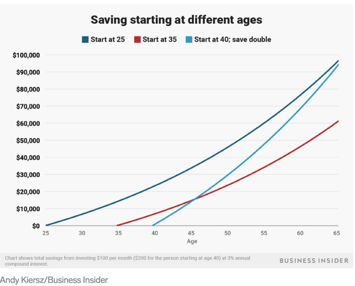 The importance of saving and compounding growth starting at different ages - How To Start Investing In Stocks With Little Money