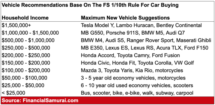 Financial Samurai 1/10th Rule For Car Buying Recommended Cars By Income Chart