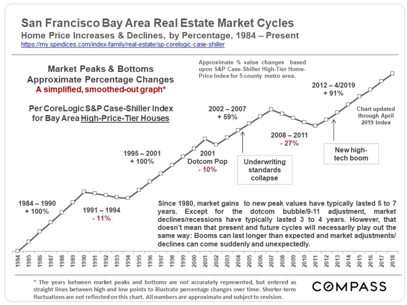 San Francisco Bay Area Real Estate Market Cycles