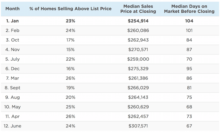 Best time to buy property in the year