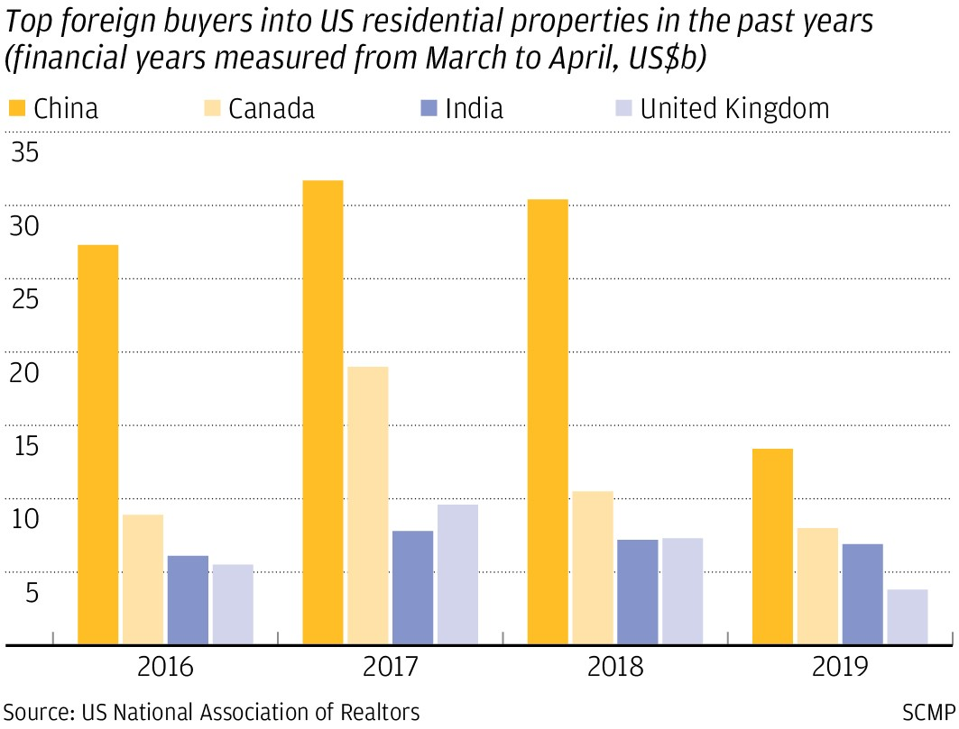 Top foreign buyers into US residential properties from 2016 - 2019 - It's time to buy real estate again before foreigners buy our property