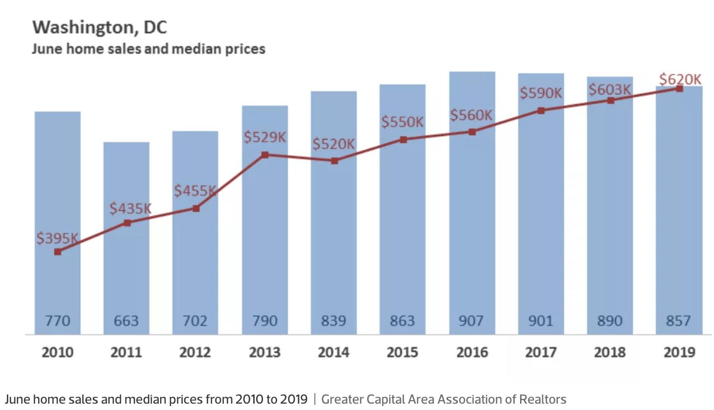 Washington D.C. median home price