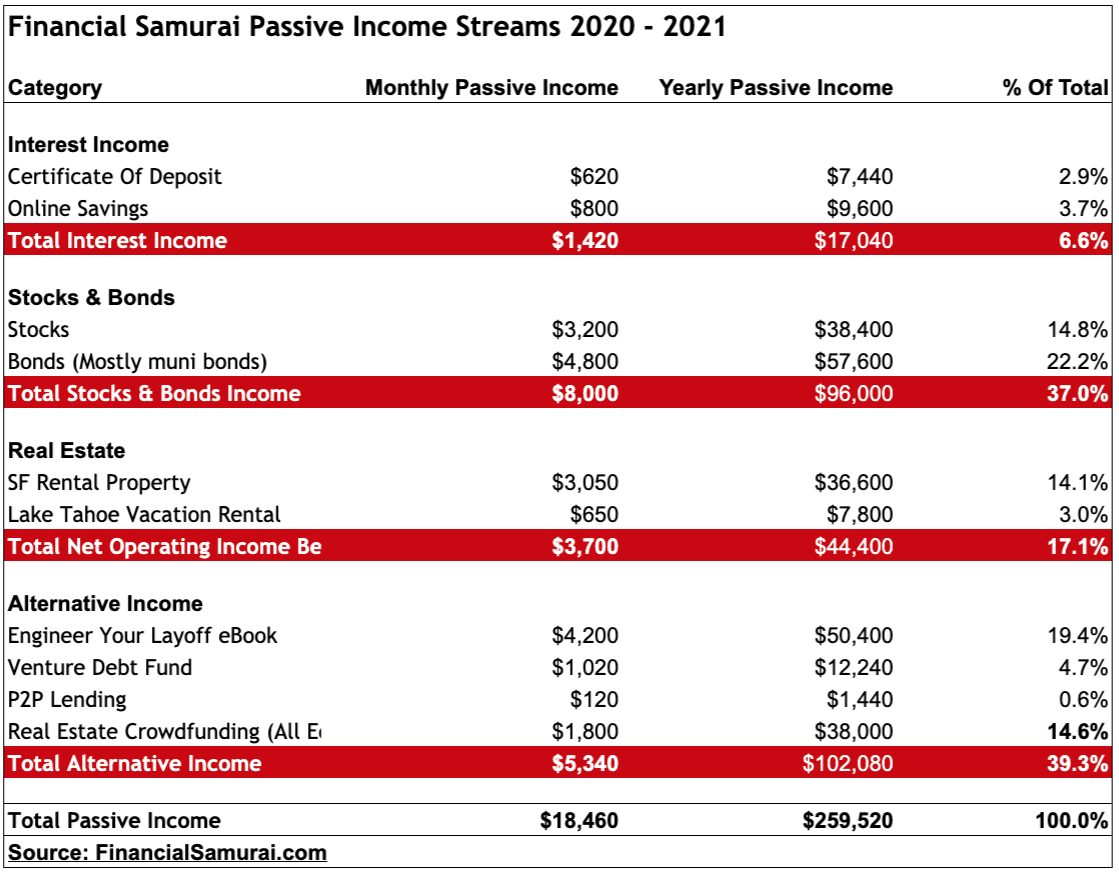 Financial Samurai 2020 Passive Income