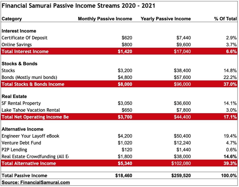 Reddito passivo Financial Samurai 2020