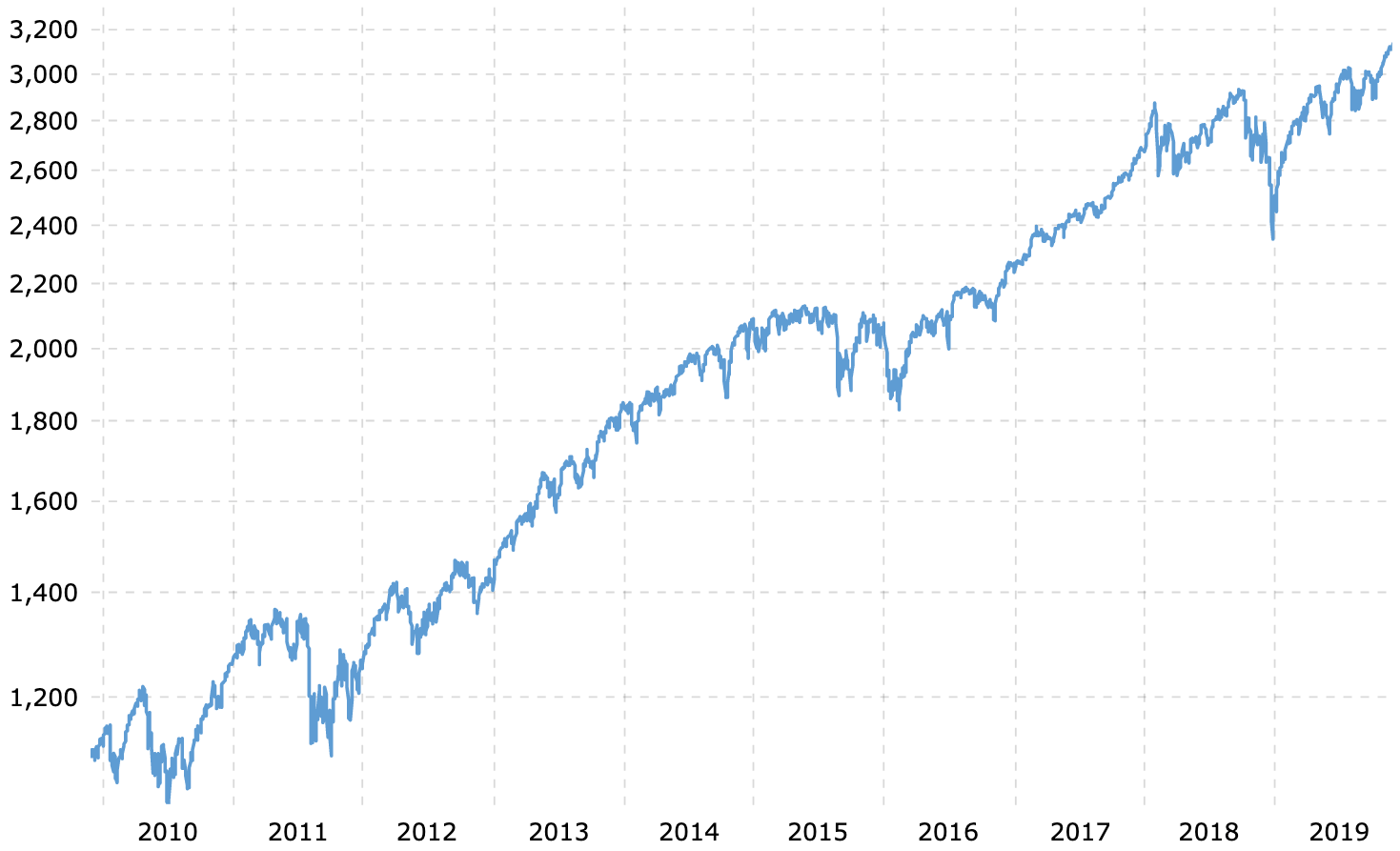 S&P 500 10-year bull market chart from 2009 - 2019