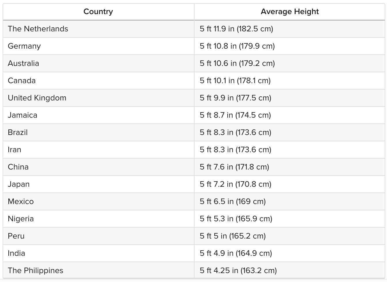 The average height for men across the world - The Many Benefits Of Being Short