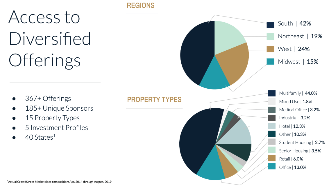 Crowdstreet Review: Access To Diversified Real Estate Offerings