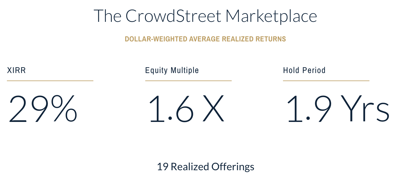 Crowdstreet Returns