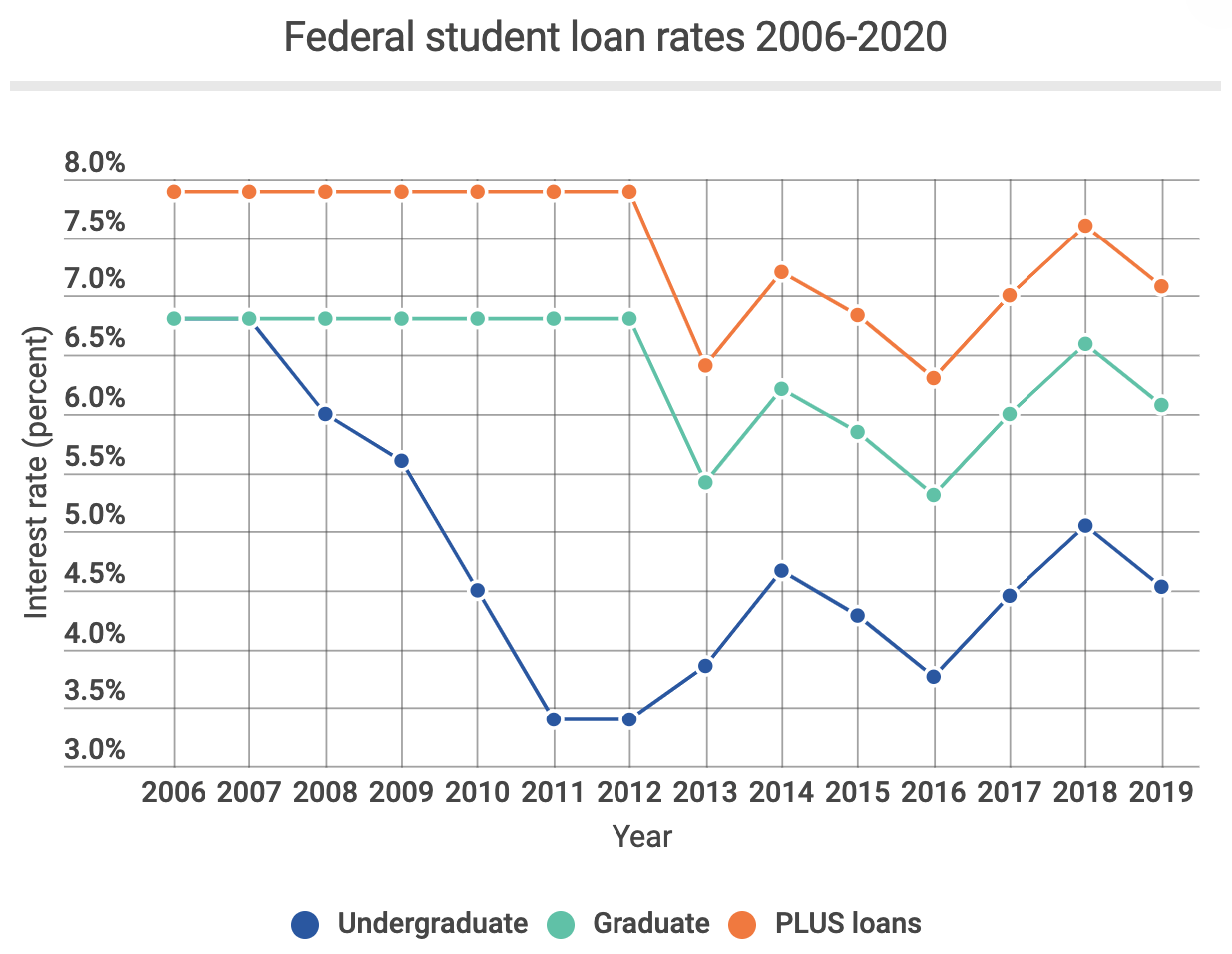 Average Federal student loan rates 2006-2020