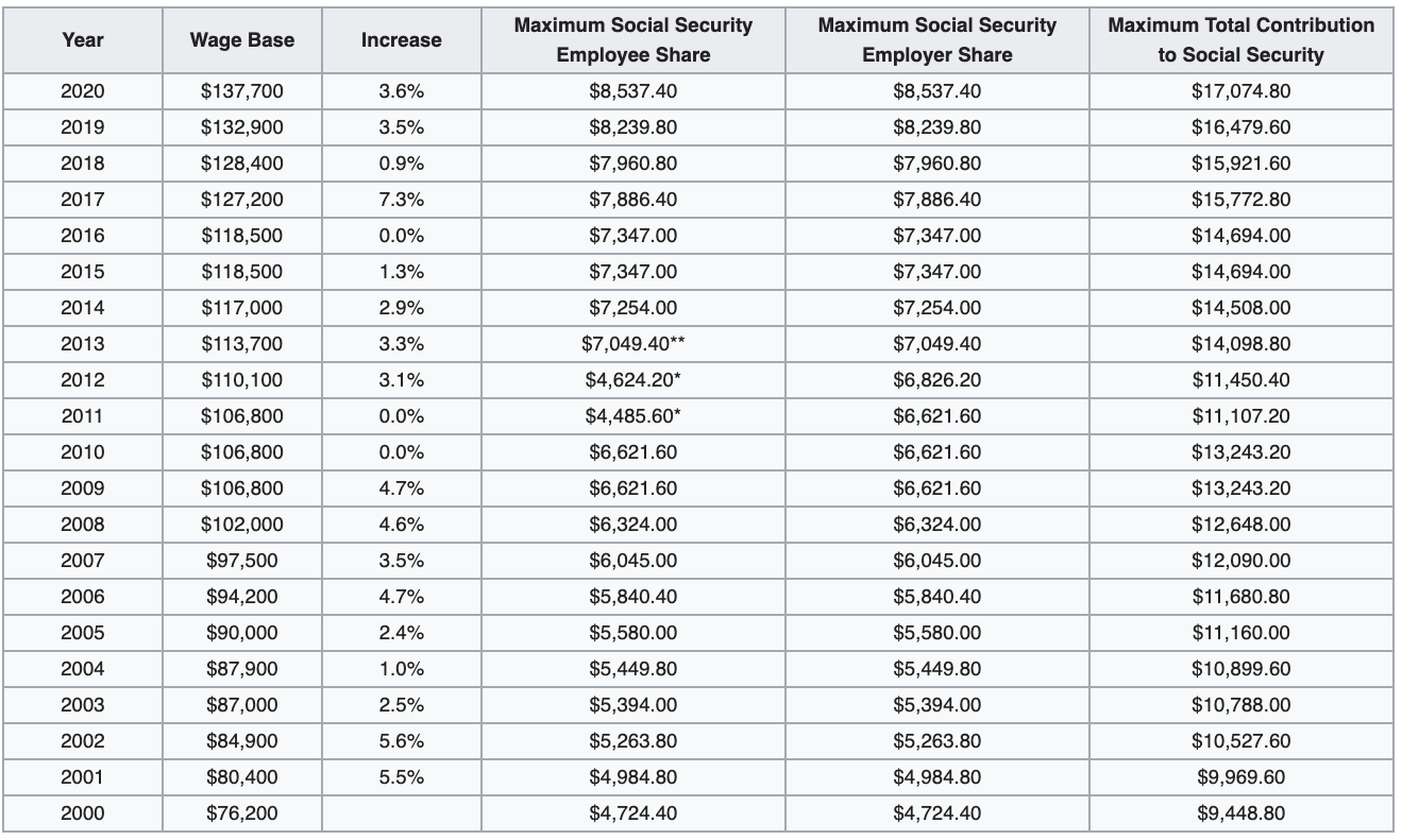Historical Social Security Income Limits And Tax Amounts
