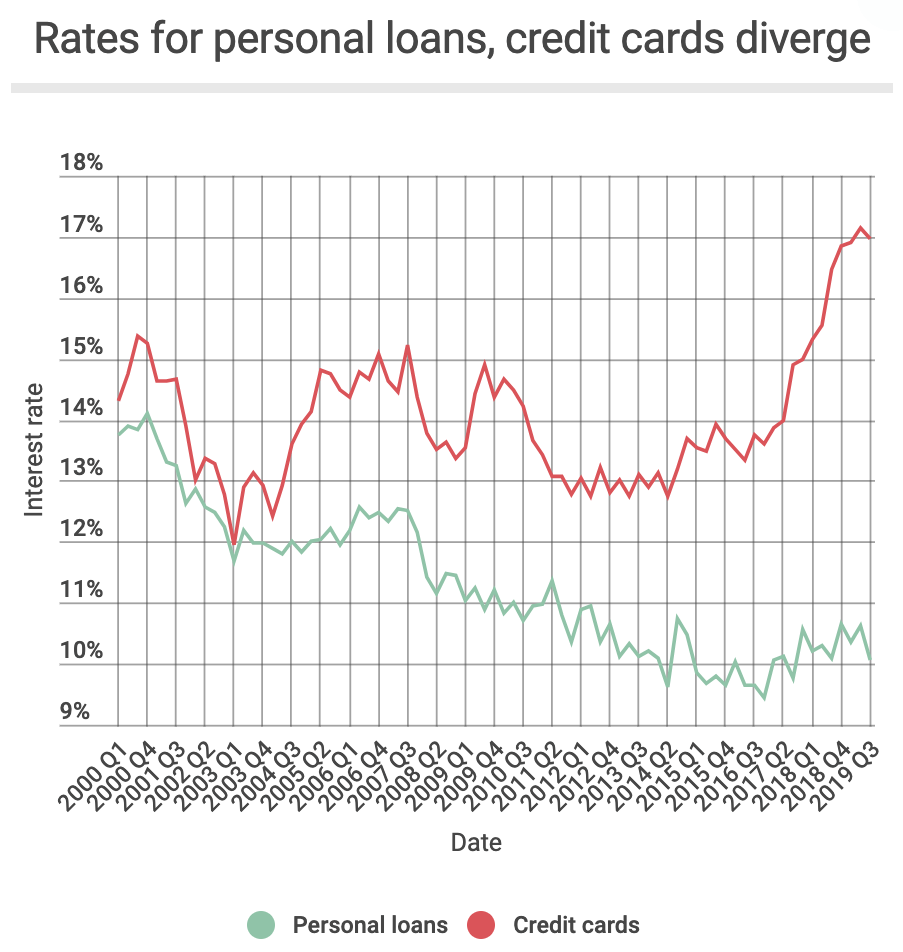 Average Personal Loan Interest Rate