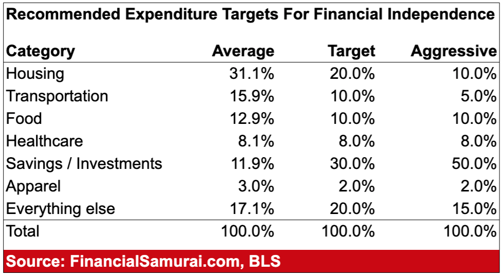 Recommended Expenditure Targets For Financial Independence