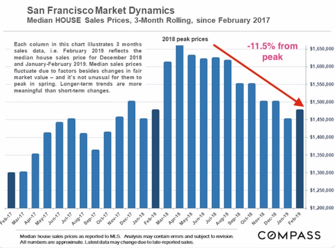 San Francisco home price weakness