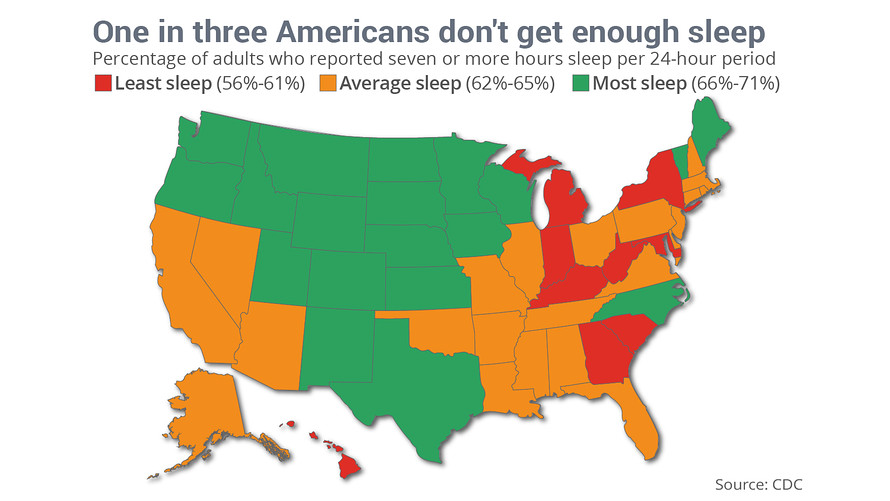 Which states where Americans sleep the most and least