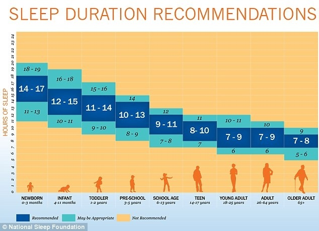 Sleep duration recommendations by age