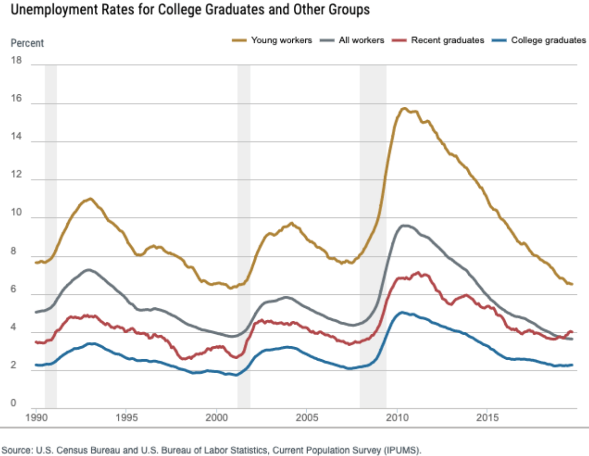 Unemployment rates for recent graduates, college graduates, and all workers