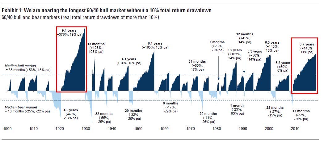 Longest 60/40 bull market without a 10% total return drawdown