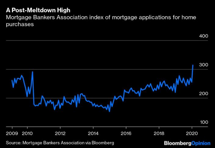 Mortgage Bankers Association Index Of Mortgage Applications For Home Purchases