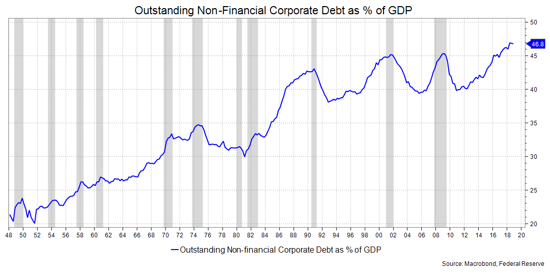 Outstanding non-financial corporate debt as a percent of GDP