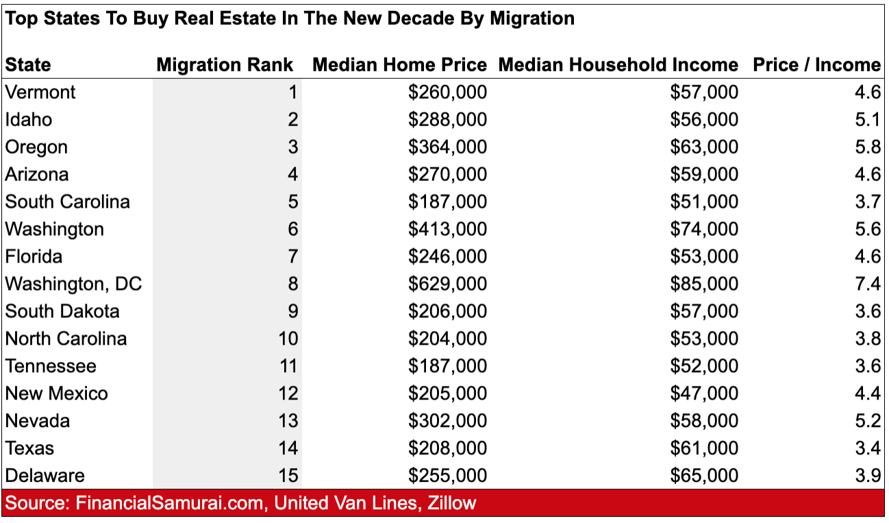 Top stats to buy real estate in the new decade by migration trends