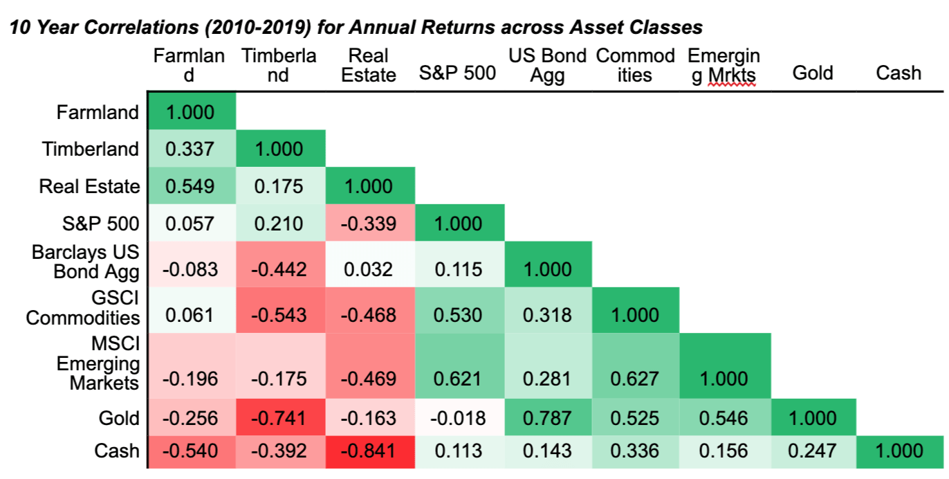 10 Year Correlations For Annual Returns Across Asset Classes (Farmland, Timberland, Real Estate, S&P 500)