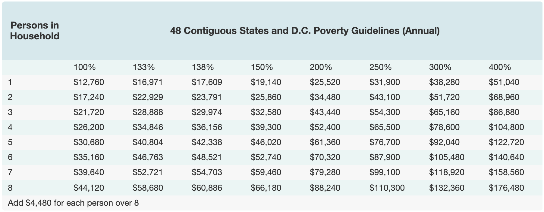 Federal poverty level limits