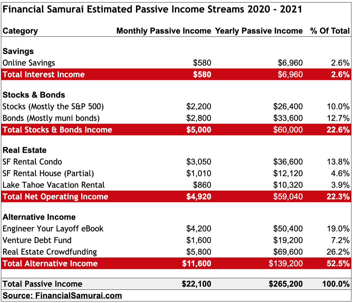 Financial Samurai 2020 Passive Income Streams