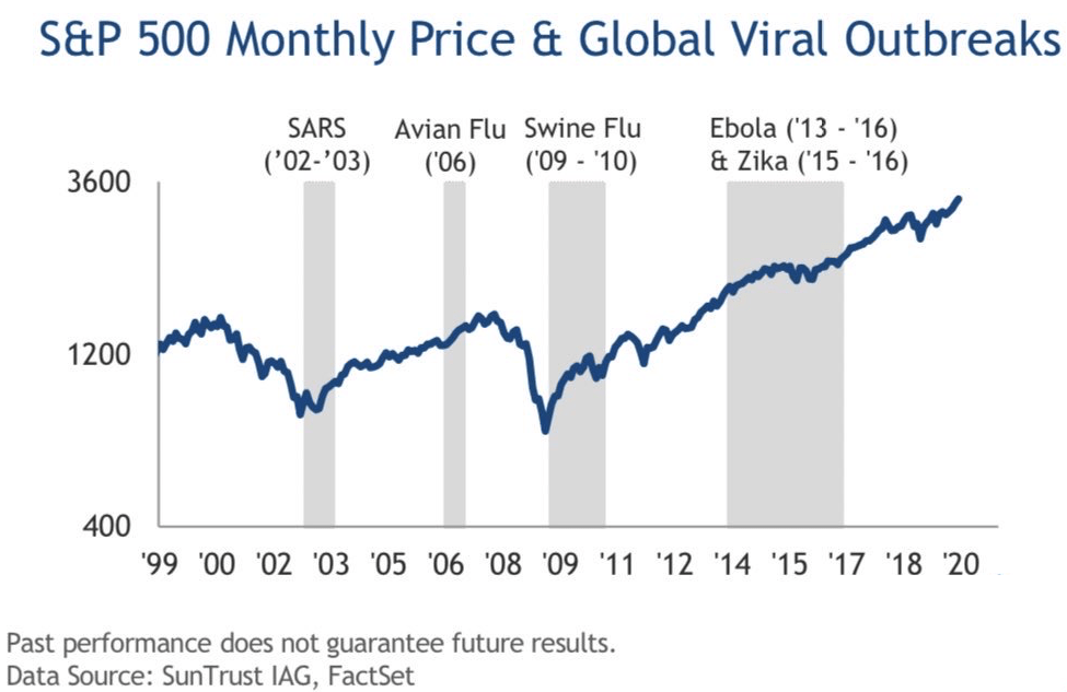 S&P 500 Monthly Price Performance During Global Viral Outbreaks
