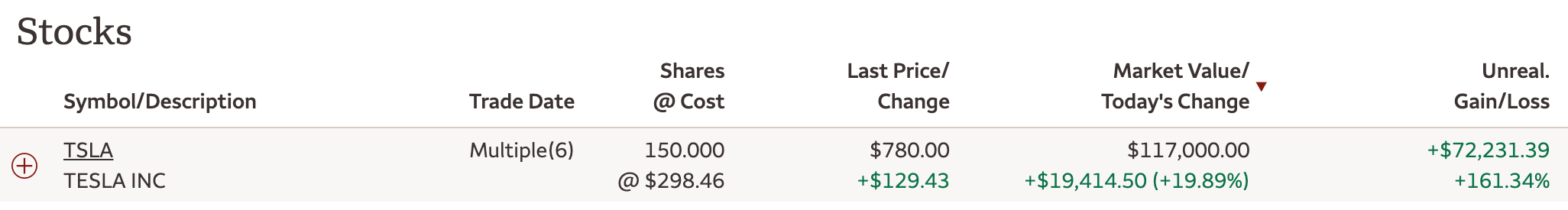 Tesla stock ownership and Financial Samurai - Never Ask To Borrow Money From A Friend Or Family Member