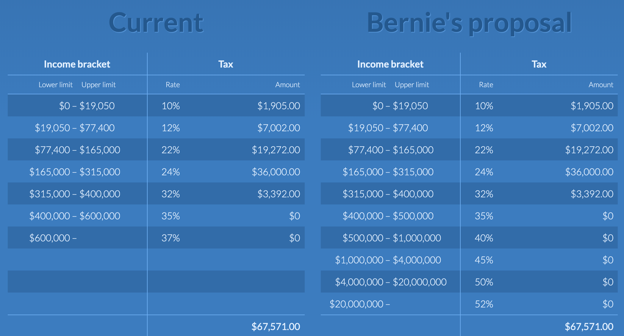 Bernie Sanders' Proposed Marginal Income Tax Rates