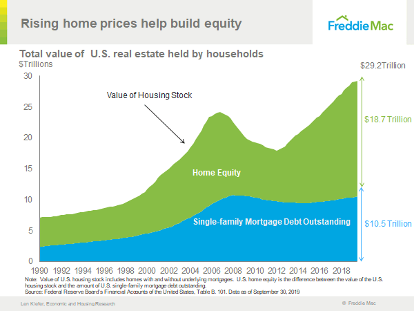 Home equity has grown tremendously - how real estate gets impacted by a decline in stocks