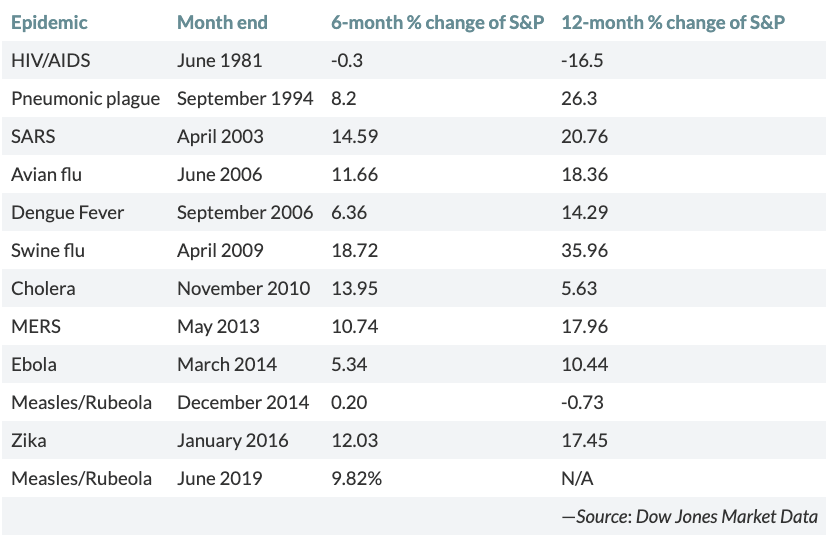 S&P 500 performance 6 months and 12 months after pandemic outbreak
