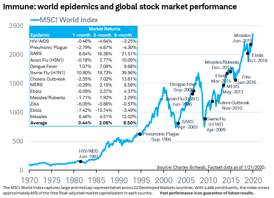 Stock market performance after past pandeics