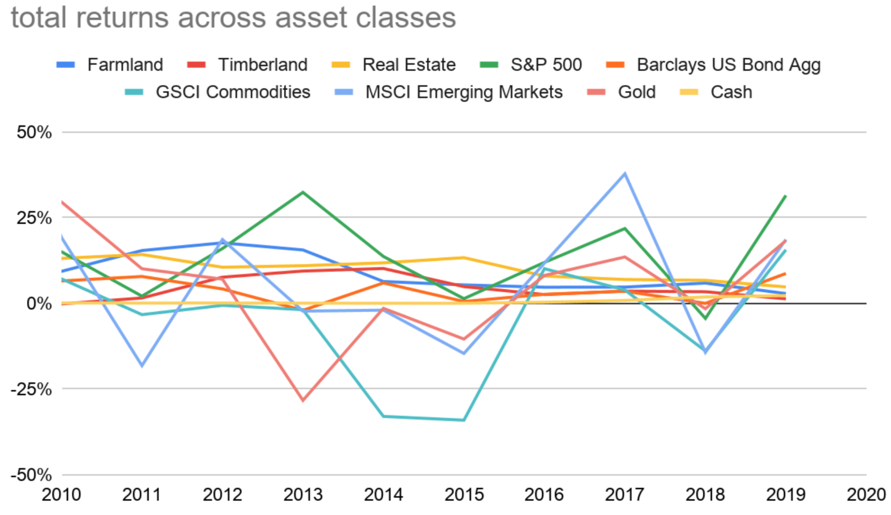 Total Returns across asset classes, including farmland, timberland, real estate, S&P 500, US Bond Aggregate, Commodities, Gold