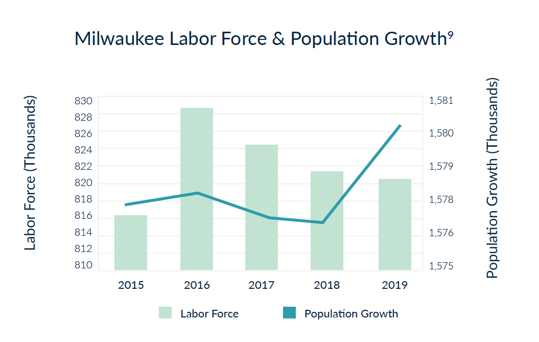 Milwaukee Labor Force & Population Growth - a best city to buy real estate